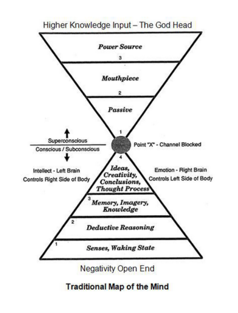 """Ego divides, which is what the Archons want. Ego is the reason for the Tower of Babel (as described in your Bible), which led to the separation of humanity and loss of the experience of Oneness, and the ability of humans to understand each others. Humankind's goal is to escape from the clutches of the powers that rule the material universe—often called """"archons""""—and return to the """"eternal God"""" that exists beyond this creation. Christ's mission was to bring gnosis, so that through it our spirits, which truly belong in the Pleroma, may return there."""