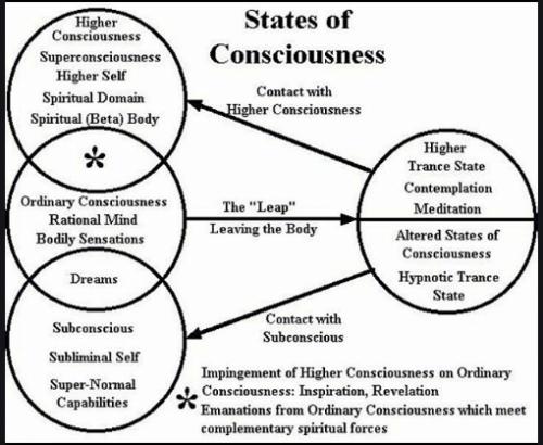 Awaken to Superconsciousness, The Guru removes our ego
