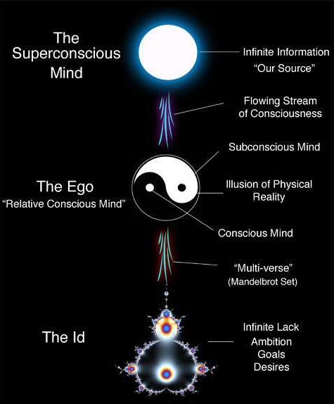 """The Veil of Mass Consciousness Programming""! We have a Lower Mind—which is restricted consciousness, and we have a Higher Mind—which is expanded consciousness."